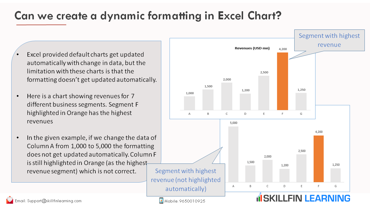 Can We Create A Dynamic Formatting In Excel Chart In 2020 Excel Chart Learning Microsoft