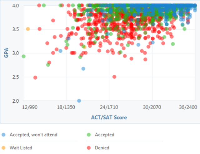 Can You Get Into UCLA? See a GPA, SAT and ACT Graph for Admission.: UCLA GPA, SAT and ACT Graph