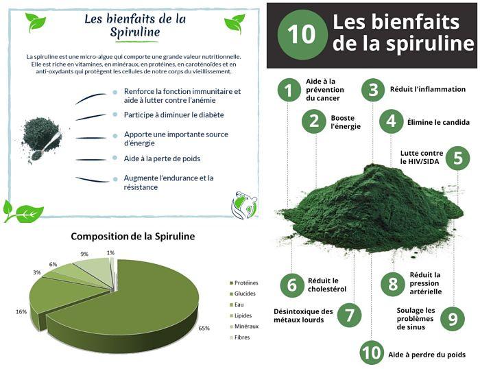 Spiruline Bio: Bienfaits, effets et comment consommer