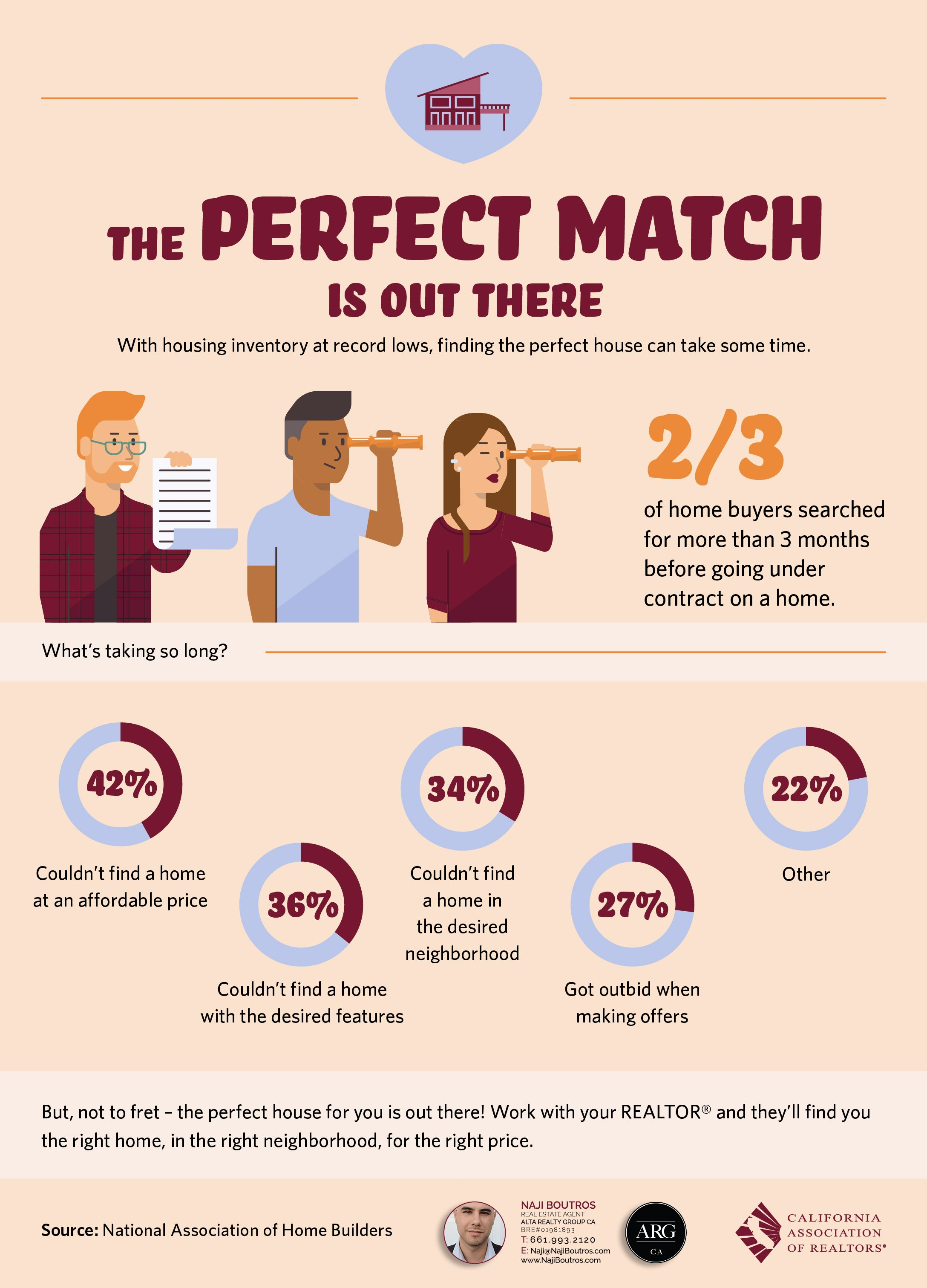 The perfect house is out there infographic, and why it's taking so long to find it.