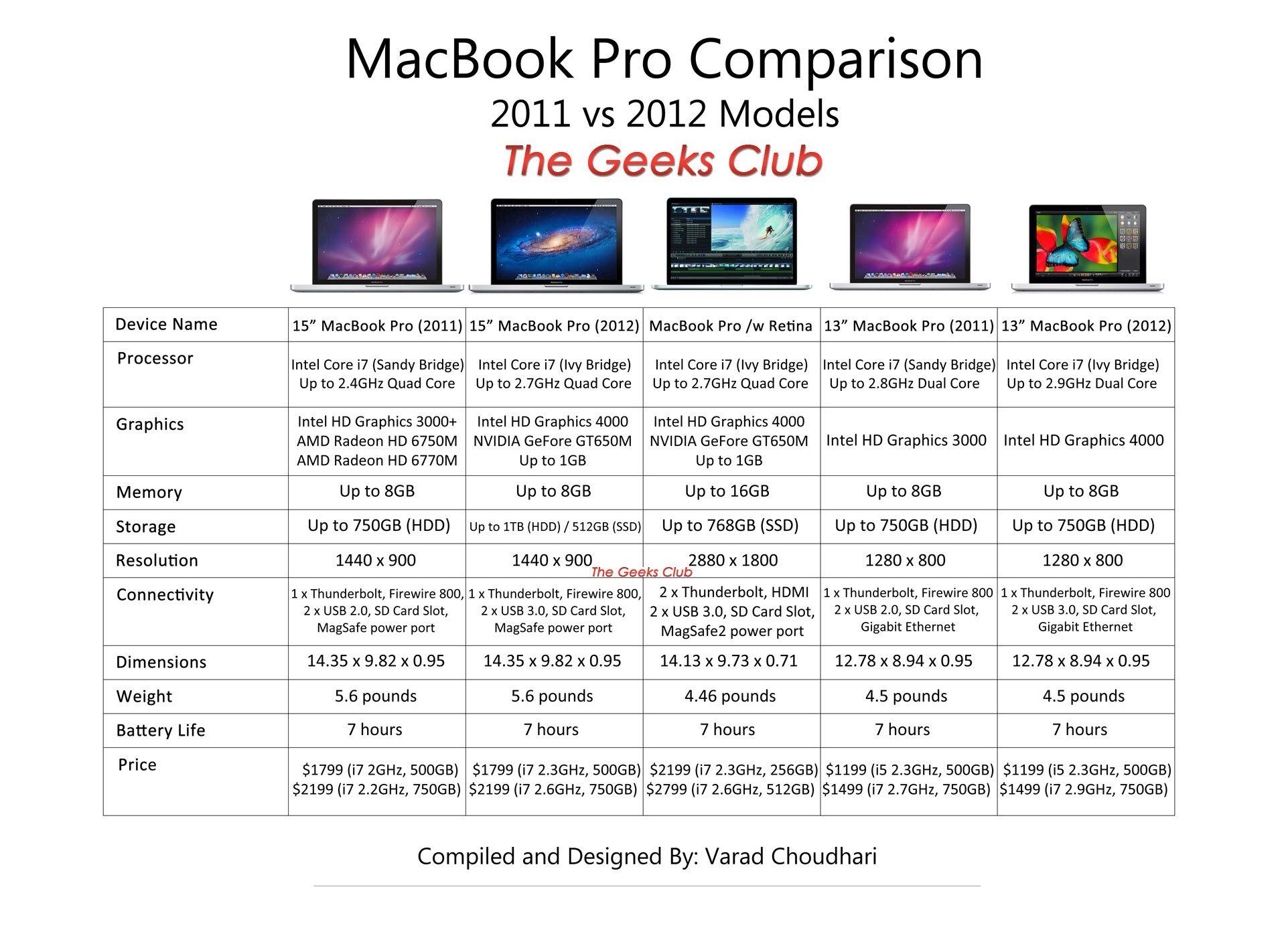 macbook pro spec   macbook freak   Pinterest   Macbook pro specs