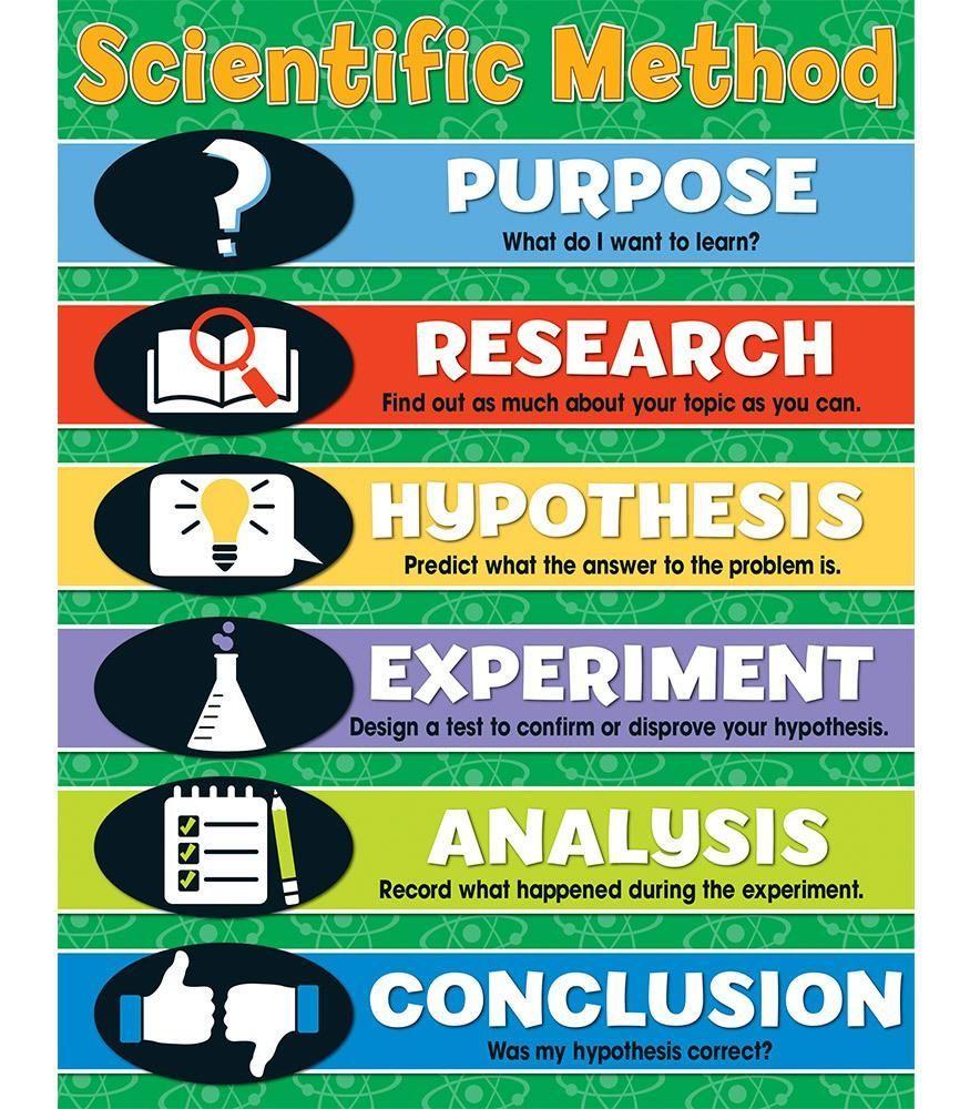 Related Image Scientific Method Scientific Method For Kids Scientific Method Definitions