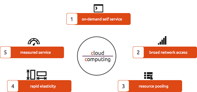 Five Essential Characteristic Of Cloud Computing In 2021 What I Clouds Essays Essay