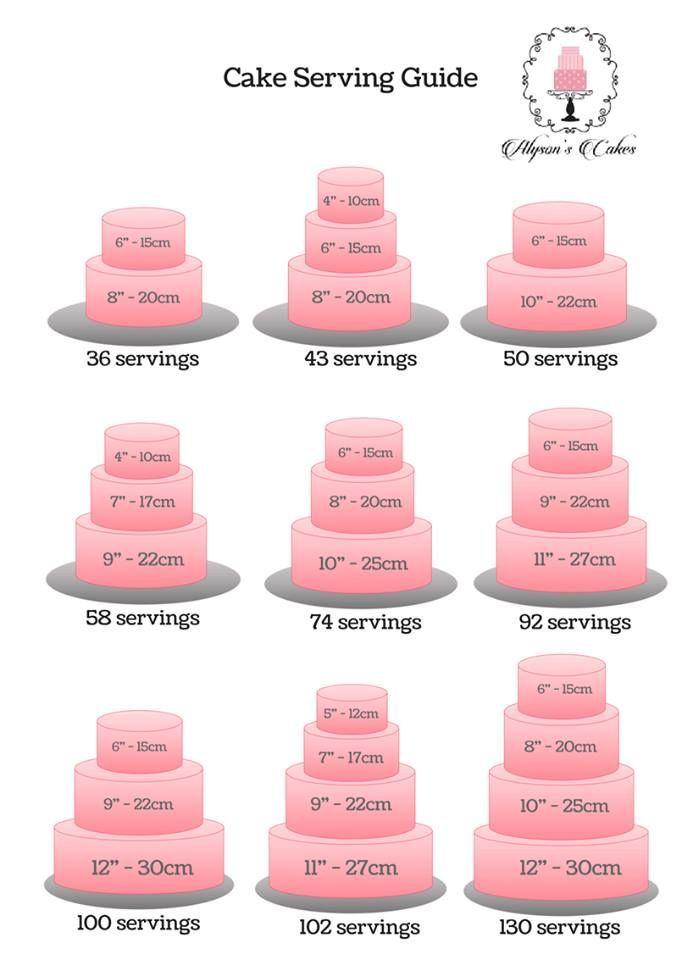 Kuchen und Portionen –  #kuchen #portionen #und