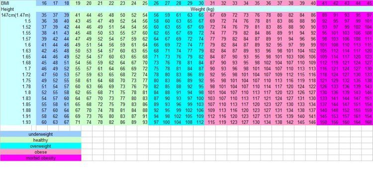BMI Chart for Men and Women Did you know that for the same height - healthy weight chart for women