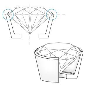 Diamond Setting Types, Popular Types of Ring Settings
