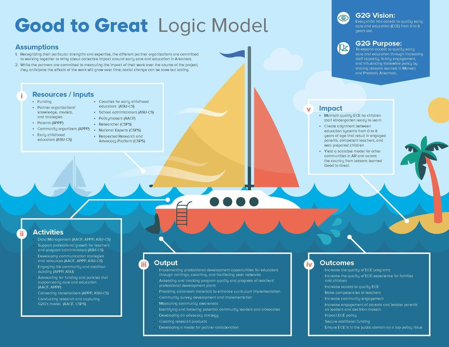 Pin By Leap Consulting On Logic Models Amp Theory Of Change