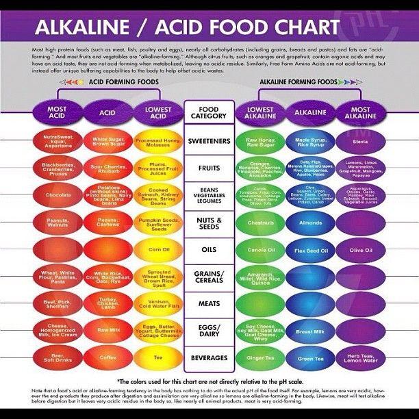 Alkaline acid food chart health pinterest food charts food