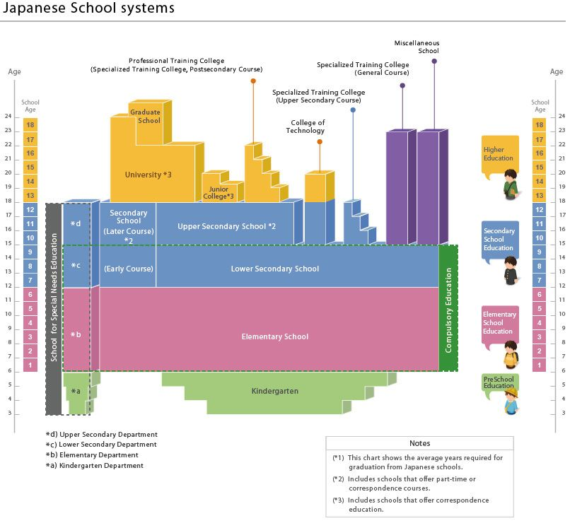 japanese school systems