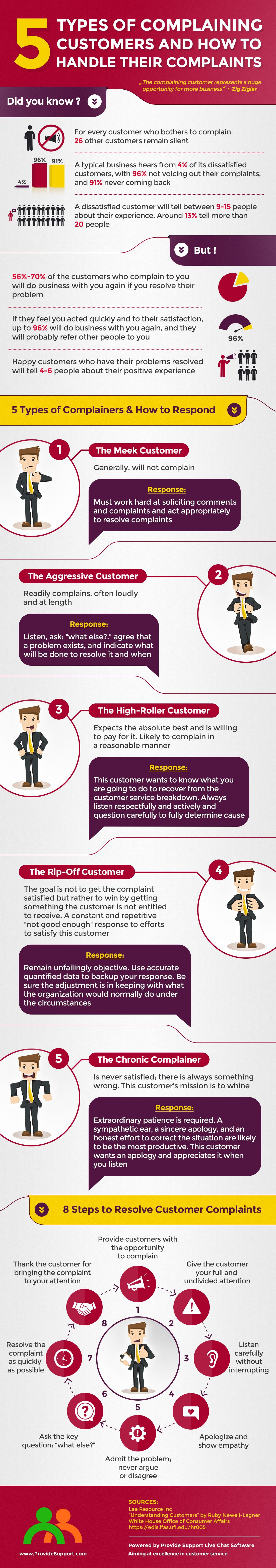 the customer complaint issue Service issues customer service - used when you are primarily complaining about company service delayed service - used when you have requested service and the company has delayed installation.