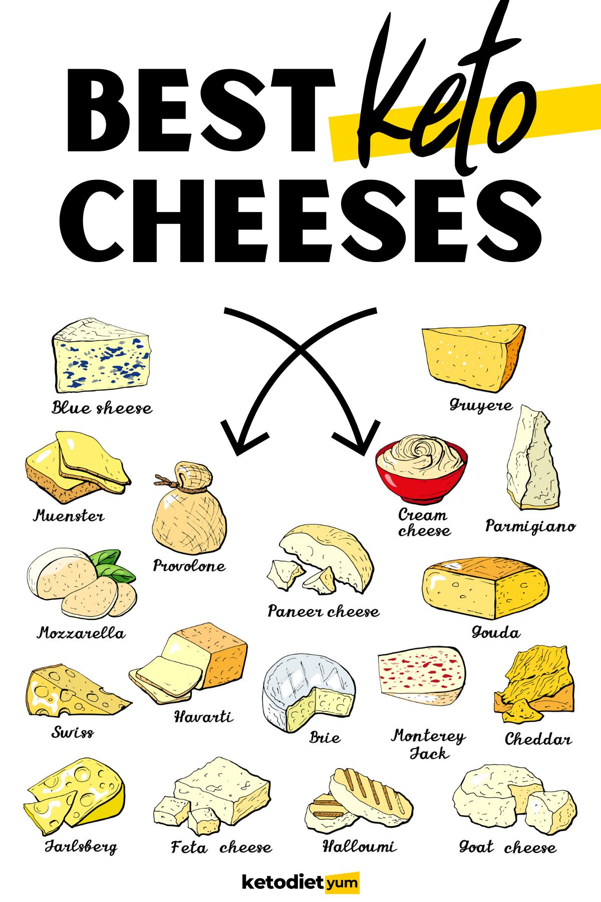 Keto Diet Cheese 7 Best Types To Eat Keto Diet Yum Keto Cheese Low Carb Keto Recipes Keto Diet
