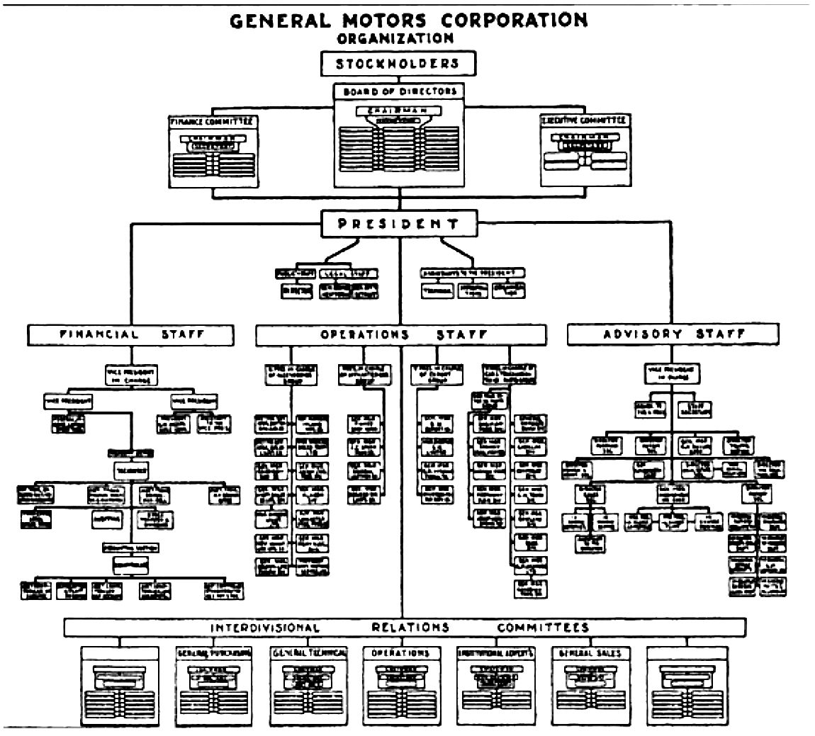 Why Companies Are Not Startups Org Chart Organizational Chart Start Up
