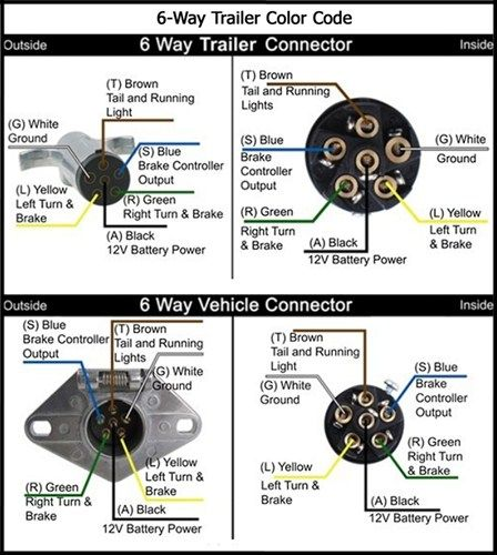 6 pin trailer wiring diagram new wiring diagram 2018 7 way trailer diagram how to check horse trailer wiring useful 5 pin trailer wiring diagram phillips 6 pin trailer wiring diagram typical trailer wiring asfbconference2016 Image collections