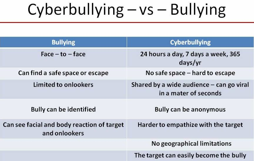 social media bullying articles