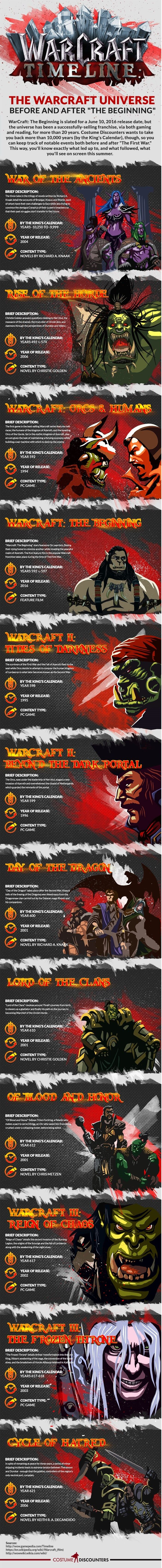 Warcraft Libros History Of War Timeline Of The World Of Warcraft Infographic