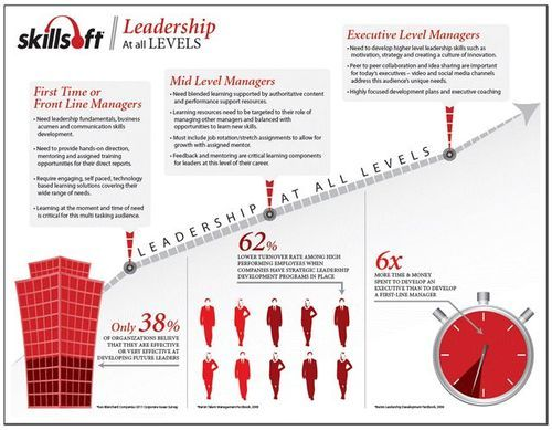 1000+ images about Leadership on Pinterest | Traditional, Abu ...