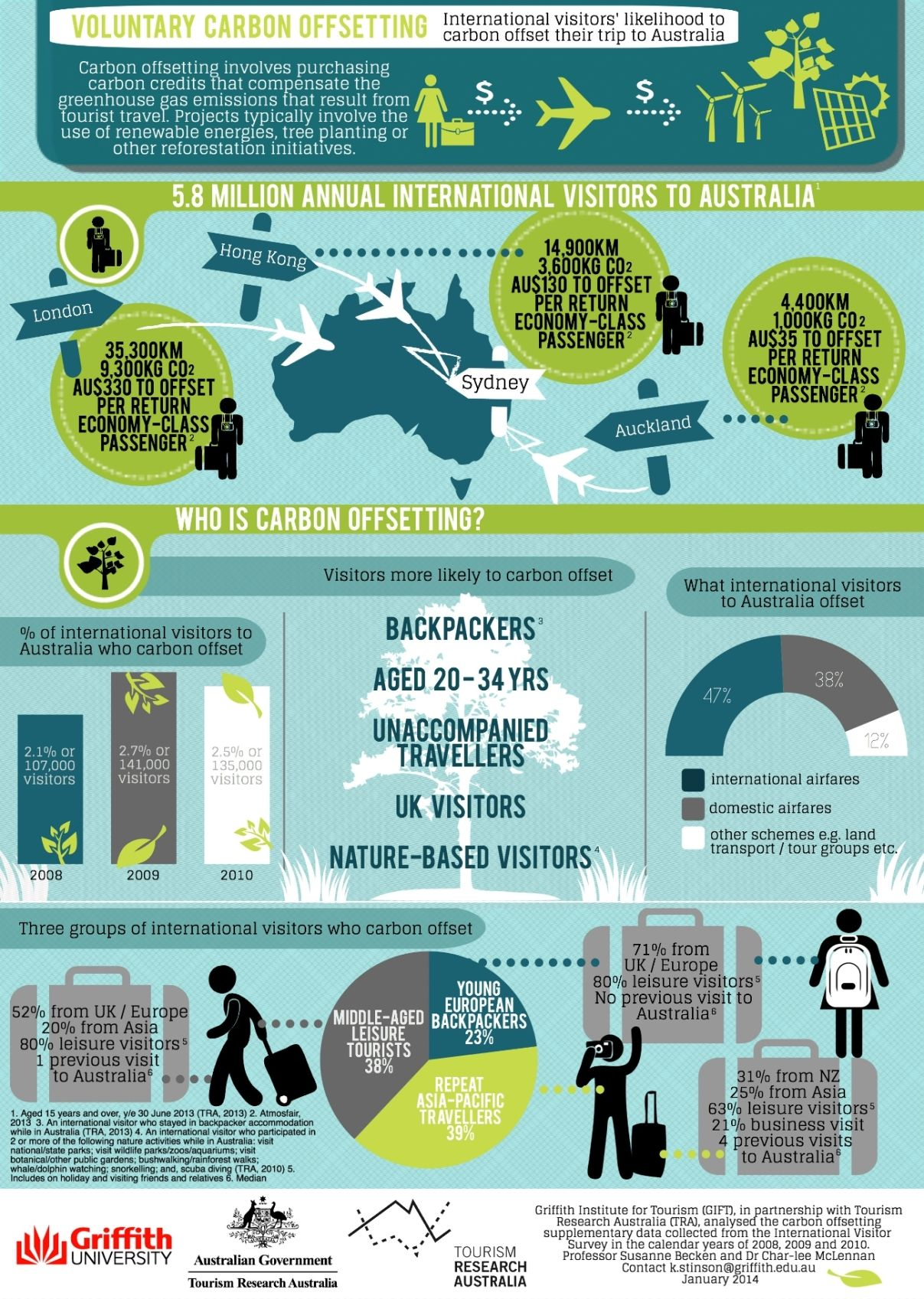 A4 Final Version Carbon Offset Infographic Med