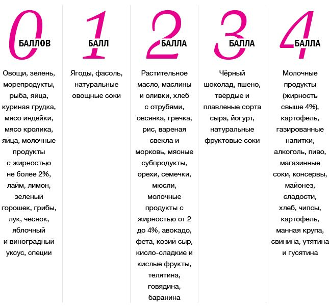диета считать калории таблица меню отзывы