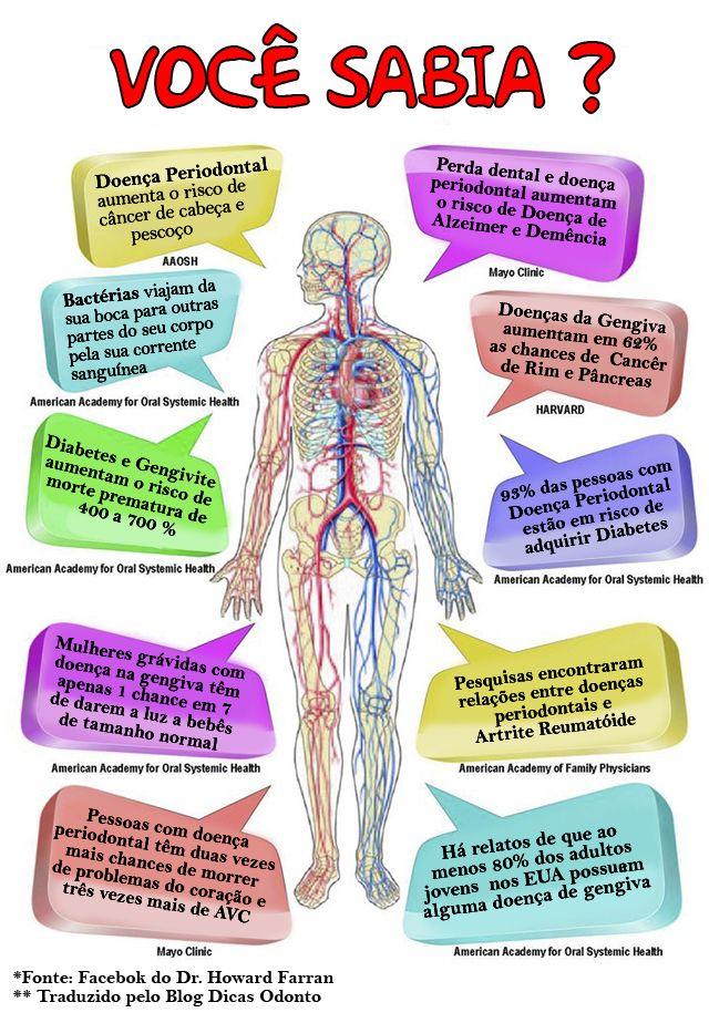 Você Sabia | saúde | Pinterest | Odontología, Dentistas y Medicina