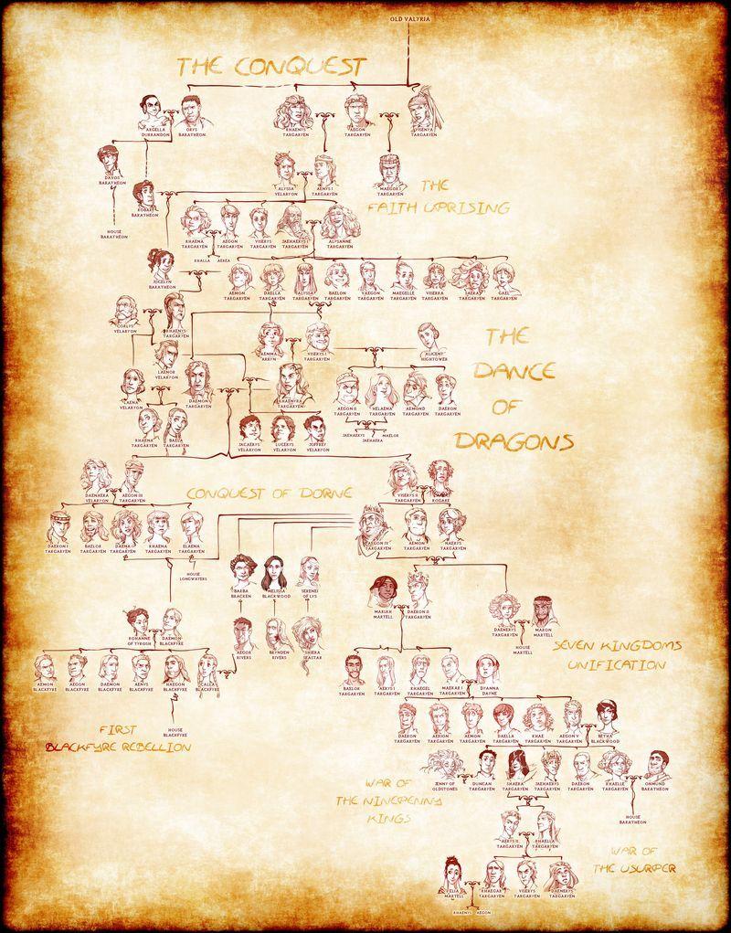 This targaryen family tree helps explain game of thrones for Arbol genealogico juego de tronos