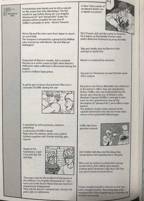 BANANA FISH Official Guide Book REBIRTH full version Ash Lynx Eiji JAPAN