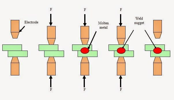 Steps Involved In Resistance Spot Welding Resistance Spot Welding Spot Welding Welding