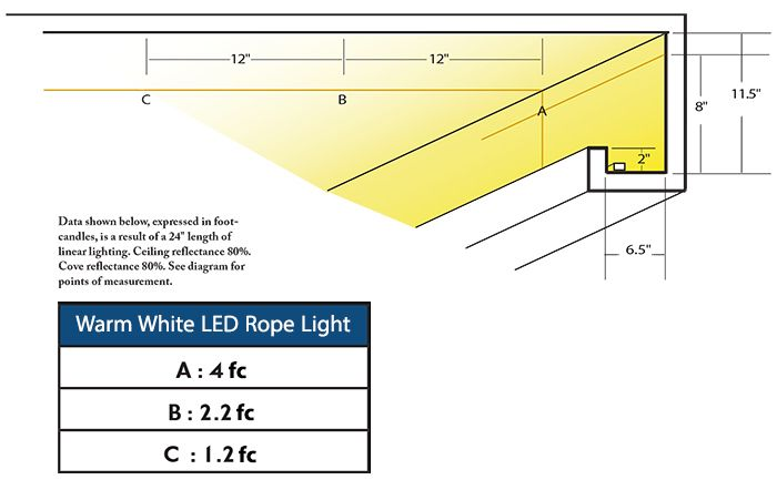 Footcandle Chart For Warm White Led Rope Light