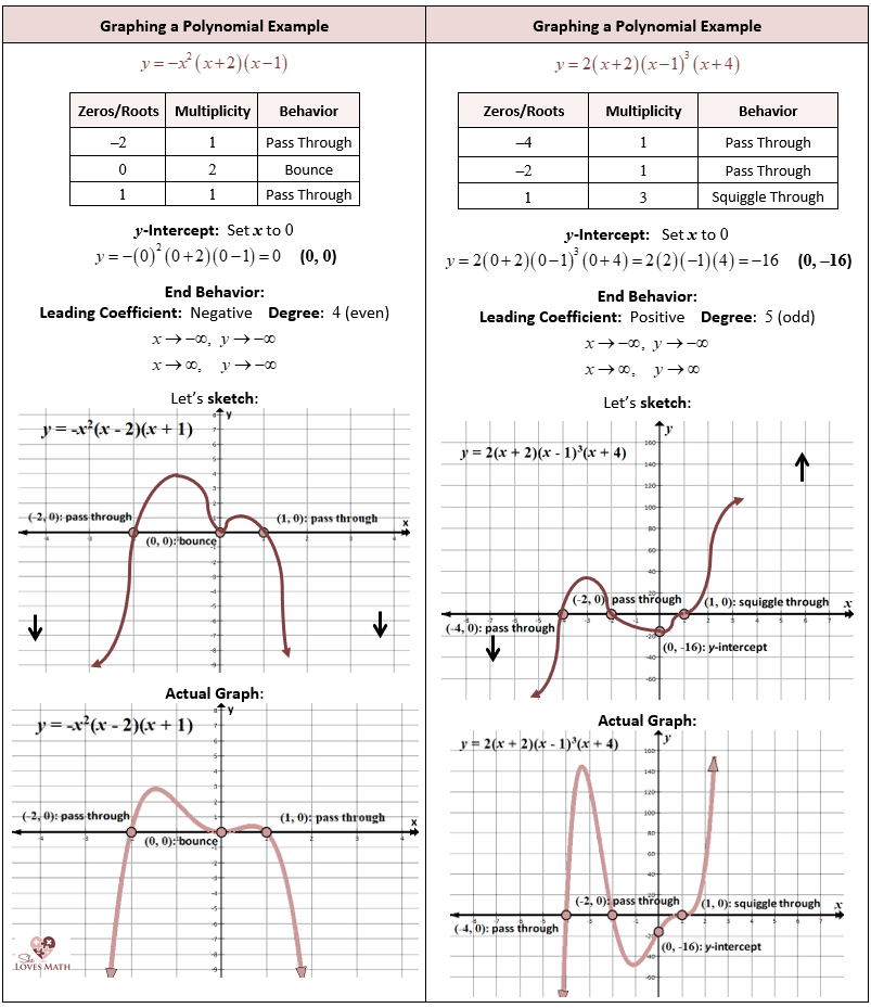 Graphing And Finding Roots Of Polynomial Functions Polynomial