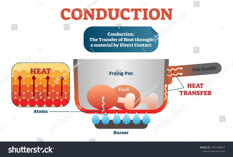 Conduction Physics Diagram Vector Illustration Scheme