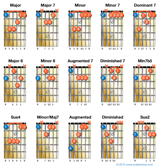 Heres A Bunch Of Guitar Chords That Use The Low E String For Their