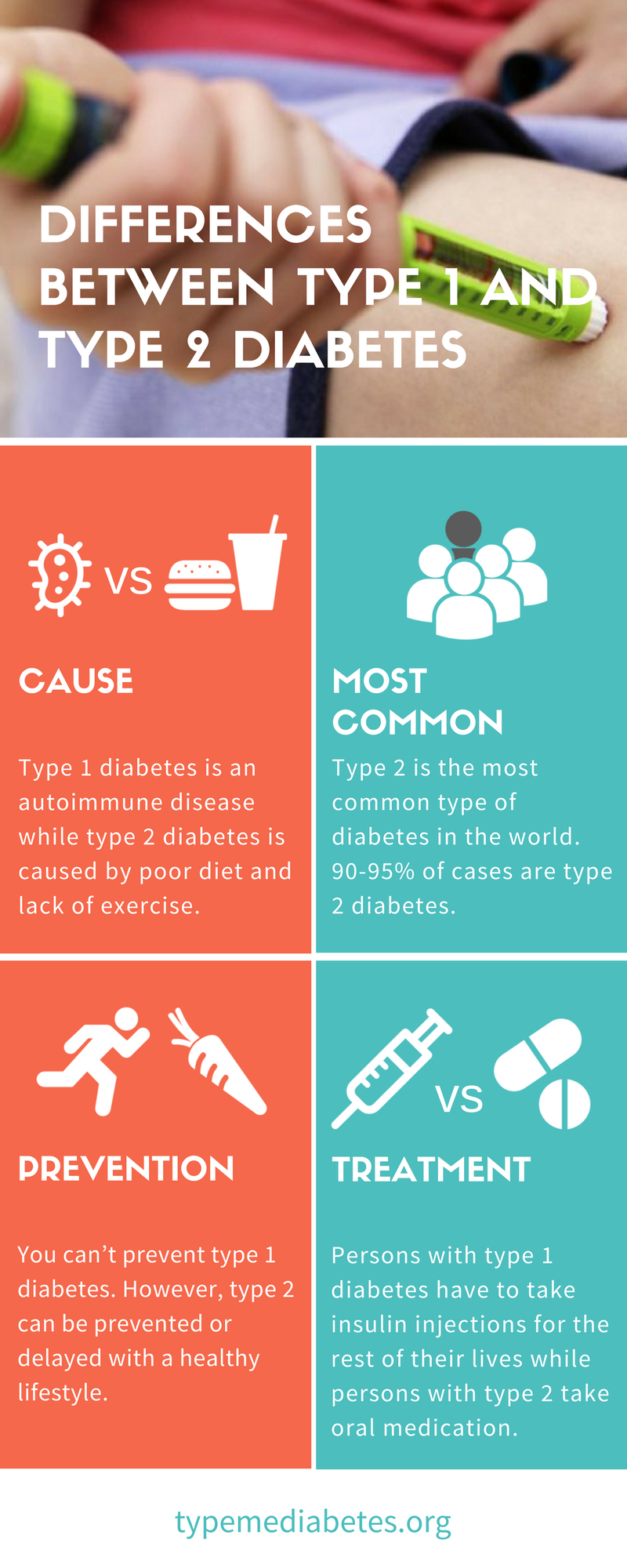 The Differences Between Type 1 And Type 2 Diabetes Confuse Many Individuals Persons Usually Make The Assum Types Of Diabetes Diabetes Facts Causes Of Diabetes