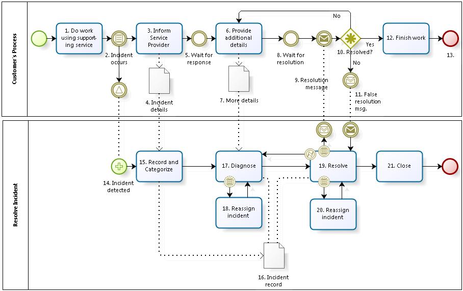 An Incident Resolution Process Using Bpmn Notation Also