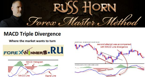 Macd Triple Divergence Free Rush Horn Forex Free Tripled