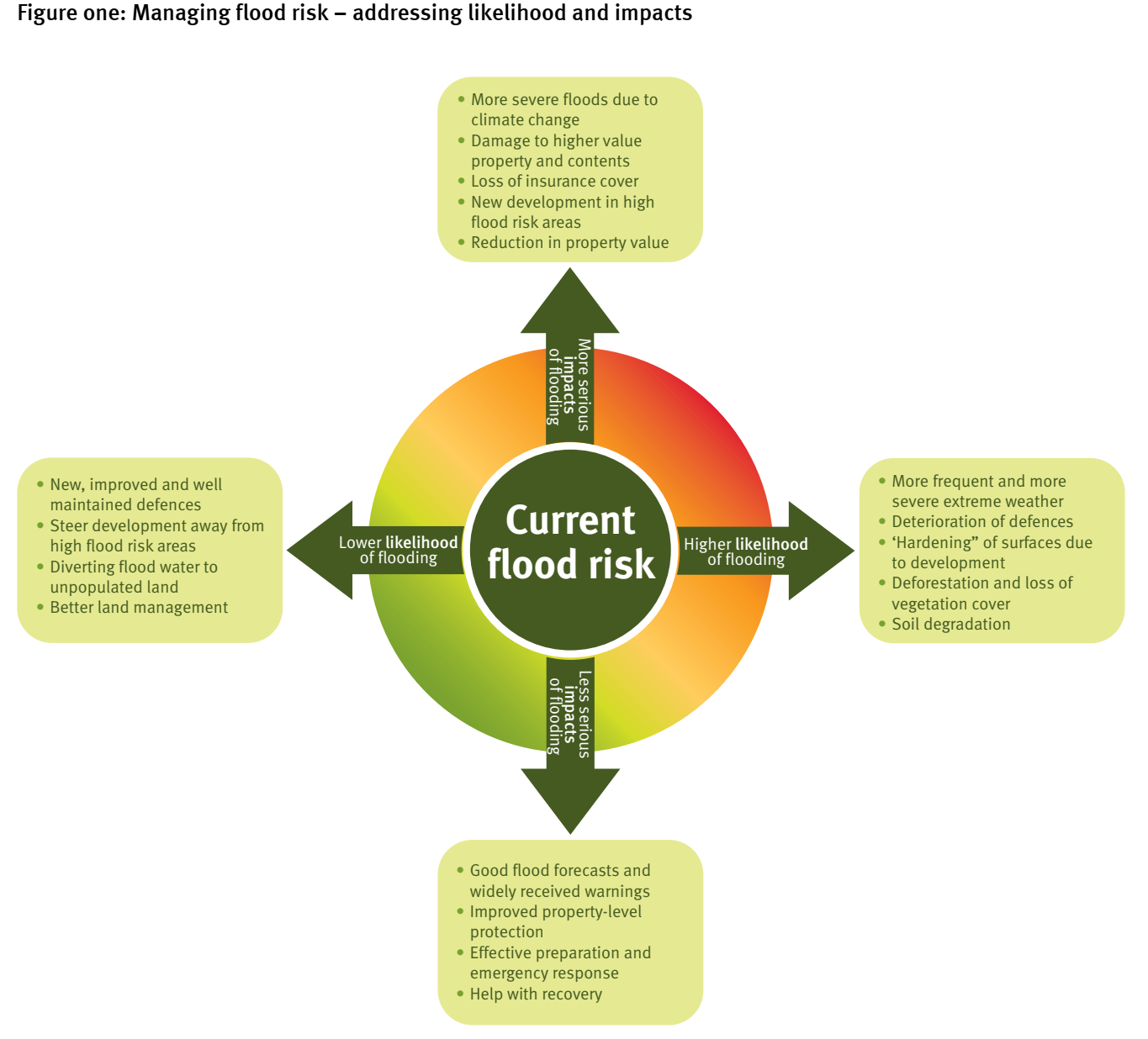 Pin by David Kidd on Conceptual Models Flood risk