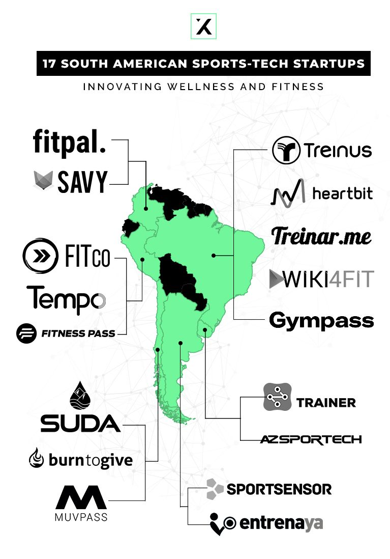 17 South American Sports Tech Startups Innovating Wellness And Fitness Market Map American Sports Tech Startups Fitness Marketing