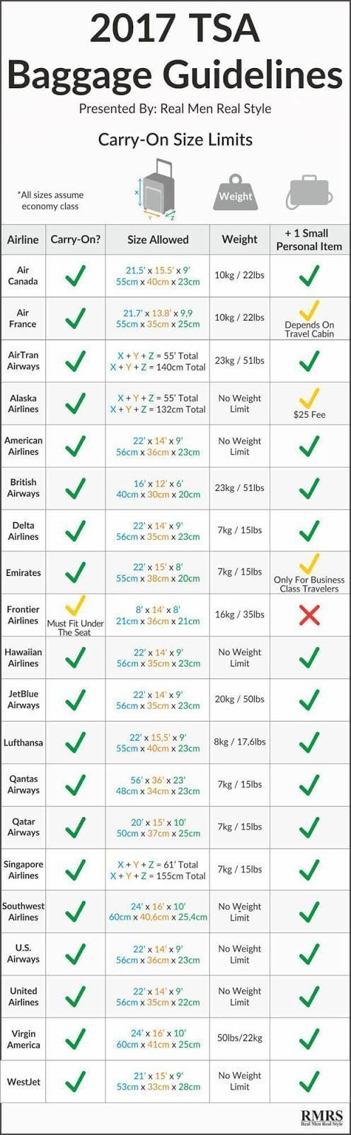 Good To Know For Travel Baggage Guidelines Infographic