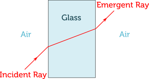 Diagram Of Refraction Refraction Of Light Refraction Learning Objectives