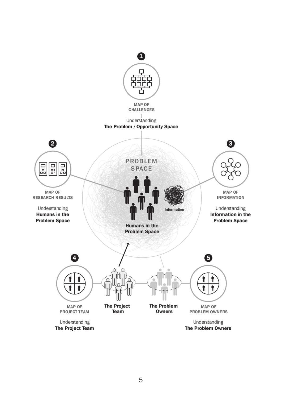 medium resolution of issuu visual sensemaking por humantific
