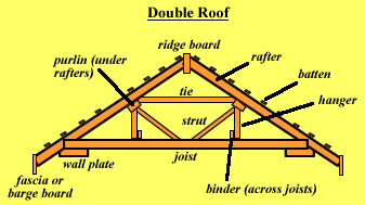 Lysaght Purlins And Girts Are Light Weight Structural Steel Sections Designed For Strength And Durability We Manufacture And Su Roof Roof Construction Rafter