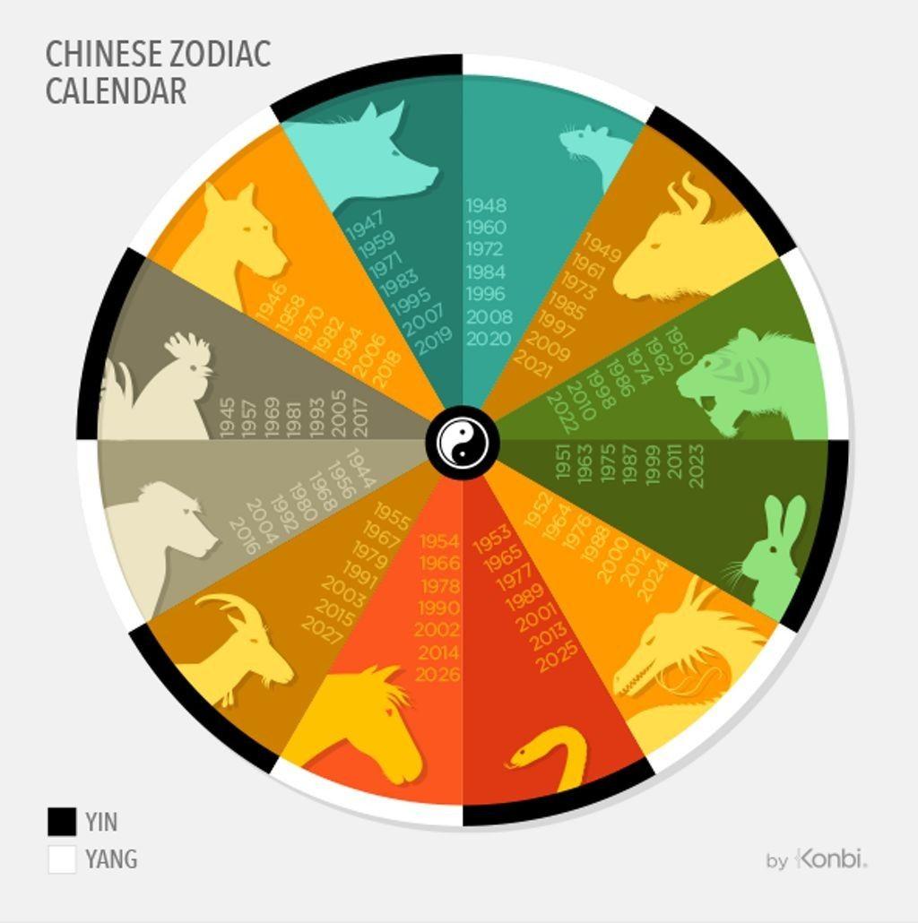 Pin by YunYun Zou on zodiac Chinese zodiac, Chinese