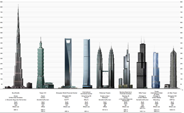 Las Torres Petronas De Kuala Lampur Del Arquitecto Argentino Cesar Pelli Hace 10 Anos Eran Las Mas Altas Del Mun Burj Khalifa Khalifa Dubai Amazing Buildings