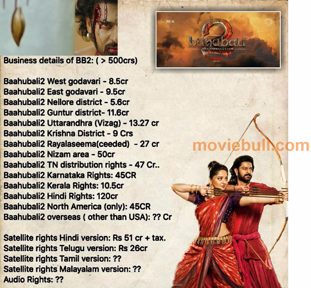 Bahubali 2 Movie Budget Bahubali 2 Images Bahubali 2 Photos Bahubali 2 Hd Images Bahubali 2 Hd Photos Bahubali 2 Wallpa Bahubali 2 Fun Facts Special Guest