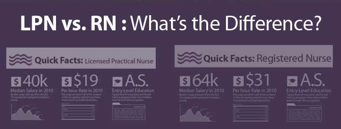 lpn vs rn | all about nurses - cna, lpn, rn | pinterest, Cephalic Vein