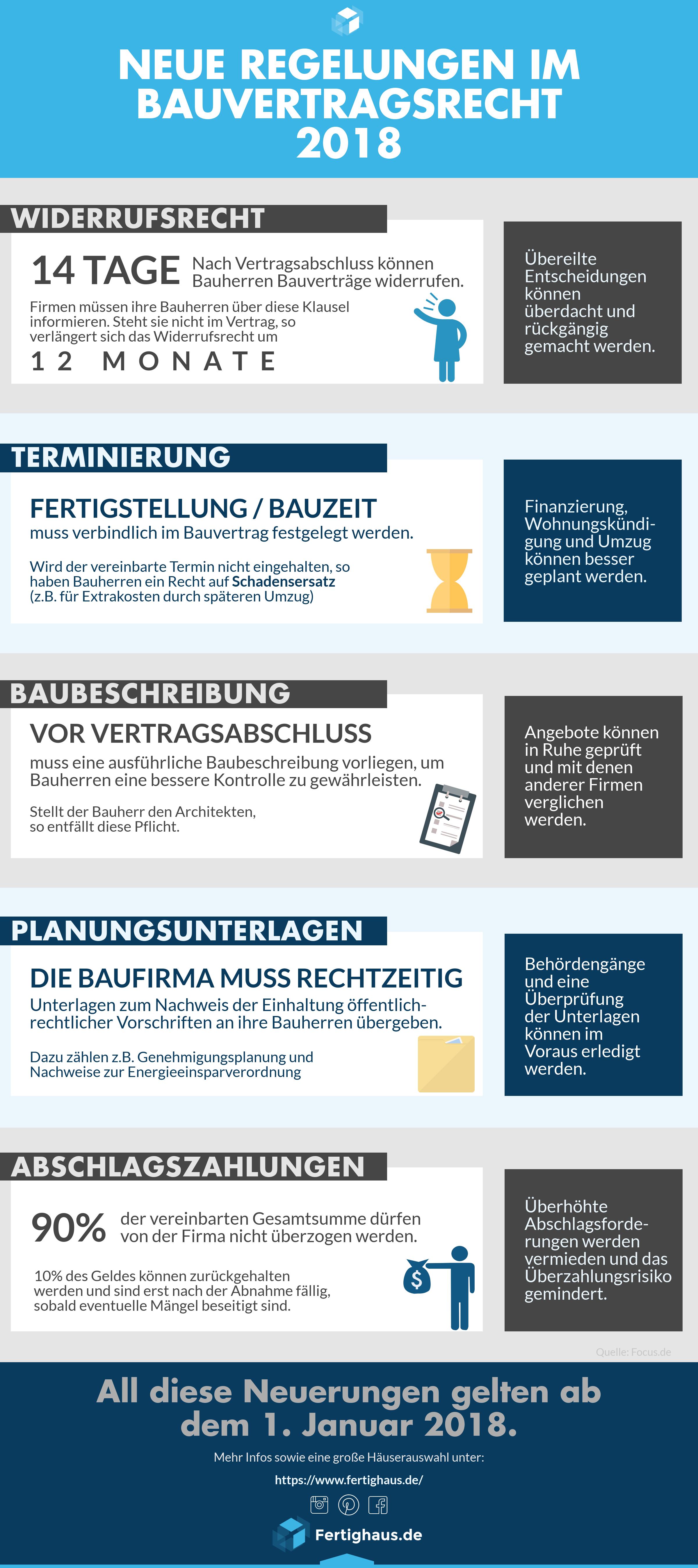 Reform Des Bauvertragsrechts 2018 Bau Hausbau Kosten Hausbau Tipps