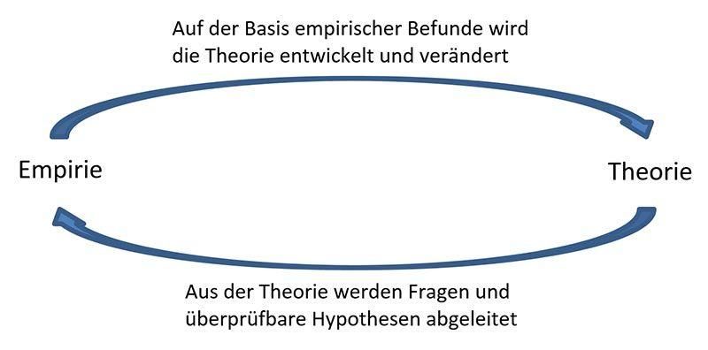 Empirische Forschung Leitfaden Fur Die Bachelorarbeit Empirische Forschung Forschung Quantitative Forschung