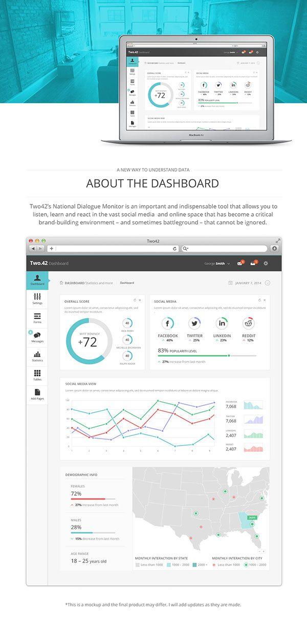 Mockup For Two42 S National Campaign Monitor Dashboard Dashboard Design Analytics Design Web App Design