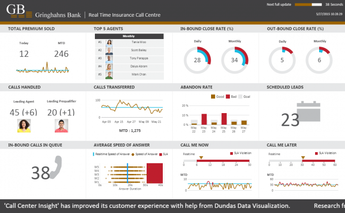 Call center dashboard example career pinterest for Call center scorecard template