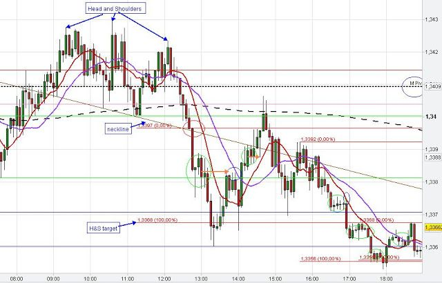 Head And Shoulders Pattern Eur Usd Technical Chart Analysis