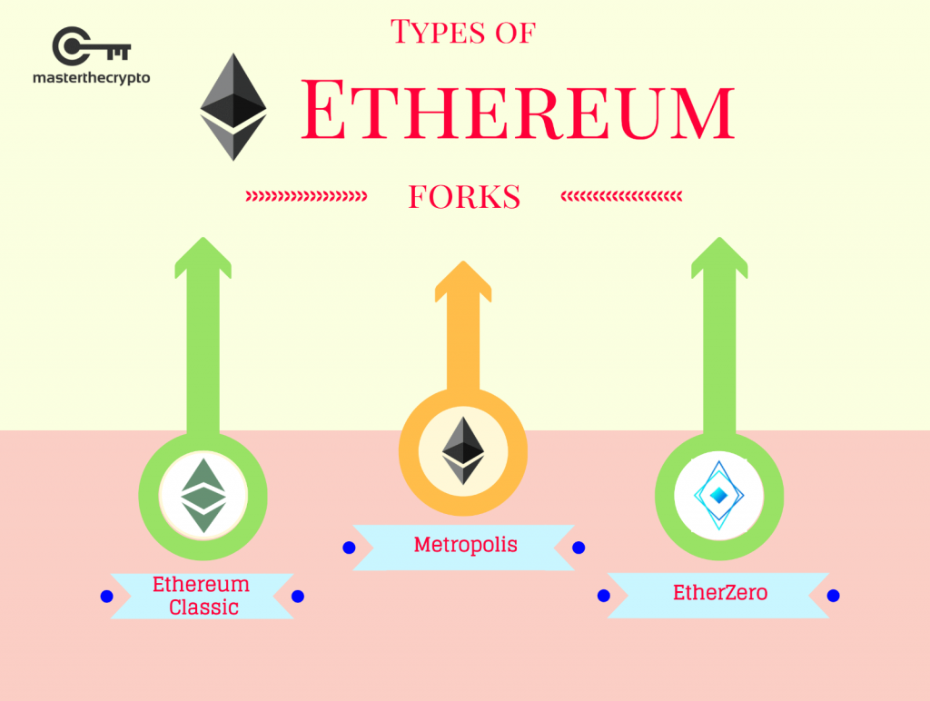 what are different types of cryptocurrency