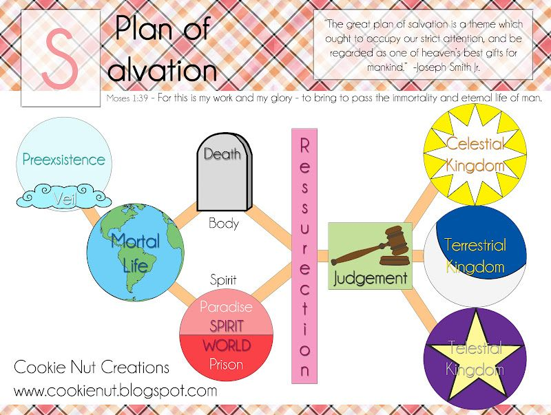 photograph regarding Plan of Salvation Printable referred to as Printable Software of Salvation Diagram Cookie Nut Creations